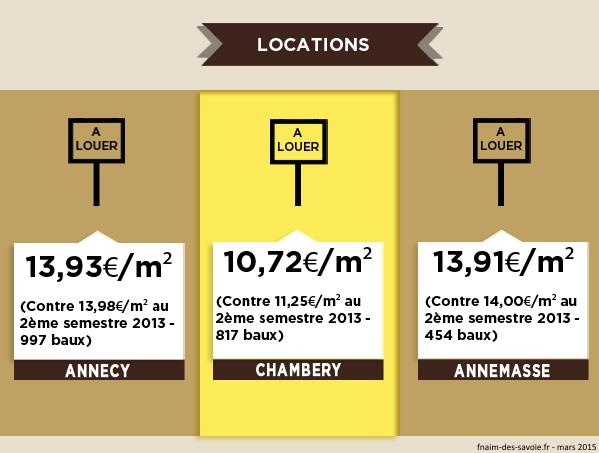 infographie des prix de l 39 immobilier dans le 73 et le 74